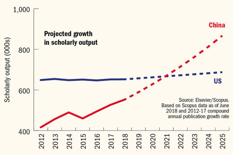 China US growth showing Projected growth in scholarly output